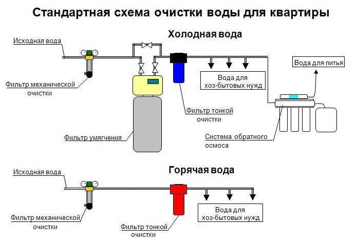 Схема очистки воды в квартирах