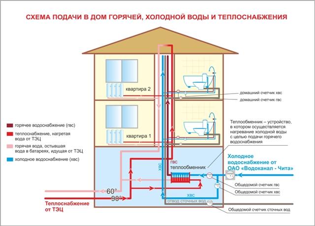 Схема водоснабжения и