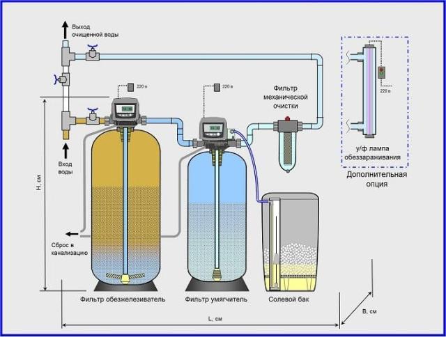 Установка обезжелезивания воды своими руками