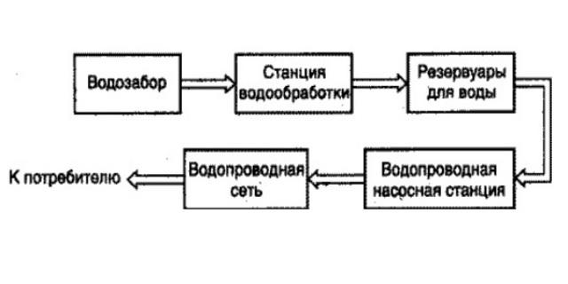 Принципиальная схема централизованной системы водоснабжения - Фото 02