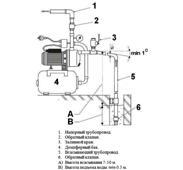 Водопровод из колодца в дом