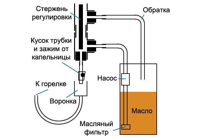 Капельный метод подачи топлива - Фото 08