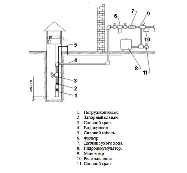 Схема отбора воды с