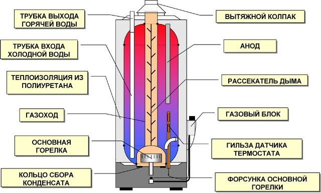 Схема строения накопительного