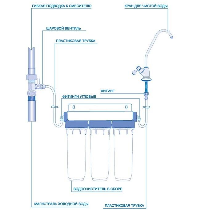 Схема установки фильтра под