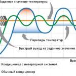 Сравнение инверторного и обычного кондиционера