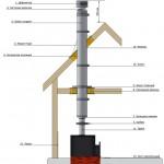 Схема дымохода печи длительного горения