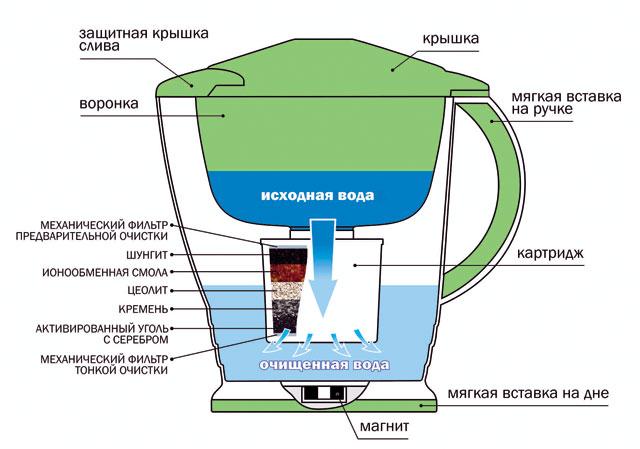 Водоочиститель Кувшин Аквафор Премиум (сирень)