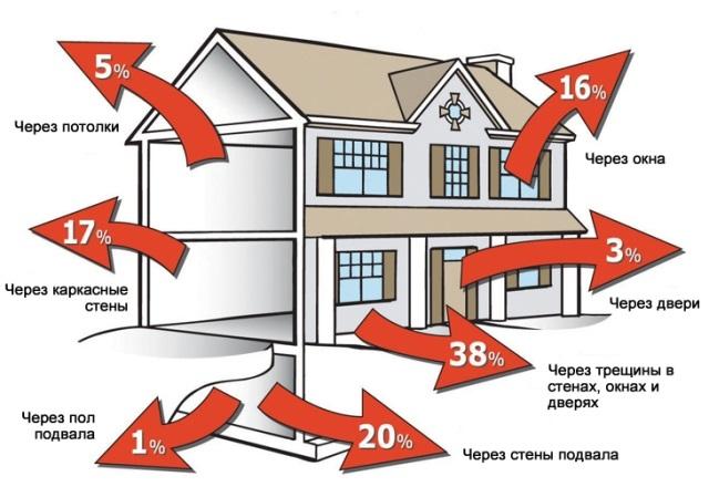 Схема потерь тепла в доме - Фото 13