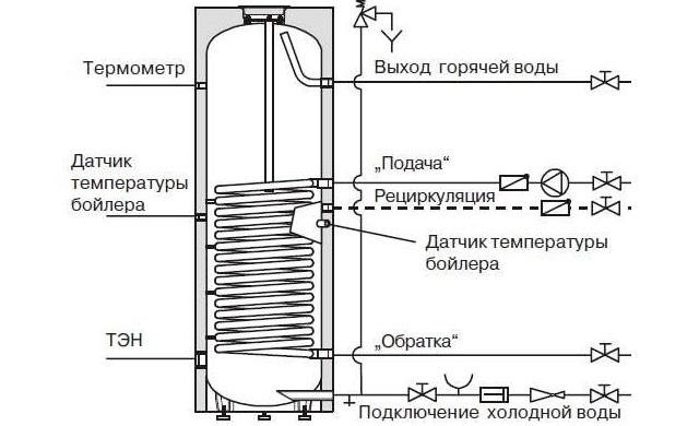 Устройство бойлера косвенного нагрева - Фото 02