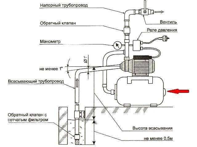 Схема насосной станции для водоснабжения - Фото 04