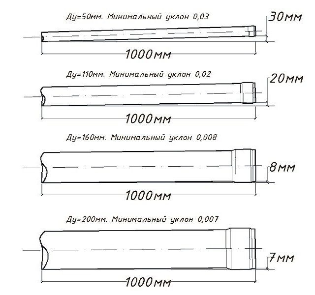 Пример угла наклона для труб разных диаметров - Фото 05