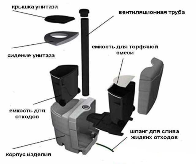 Устройство торфяного туалета - Фото 03