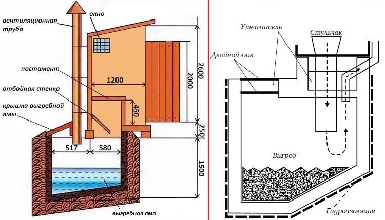 Конструкция дачного туалета с выгребной ямой - Фото 08