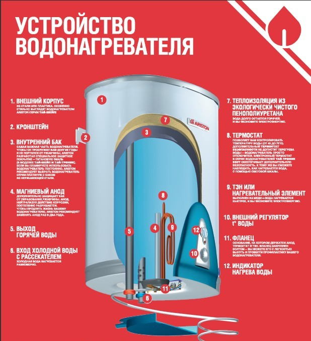 Устройство водонагревателя Аристон - Фото 03