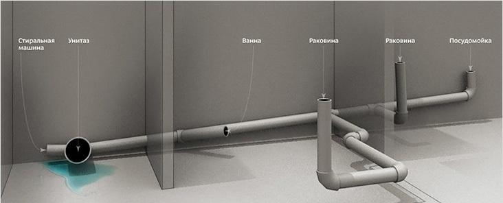 Домашняя система канализации - Фото 02