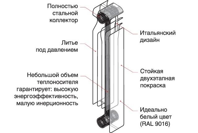 Устройство батарей Сира - Фото 03