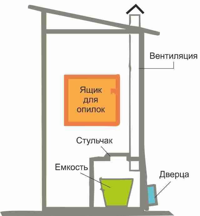 Вентиляция в дачном туалете своими руками: схемы 48