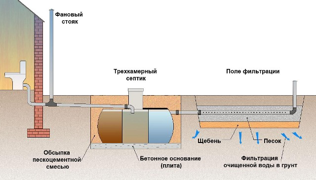 Схема устройства трехкамерного септика - Фото 04
